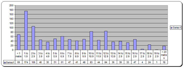 graph of tuart height and numbers